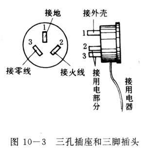 家用电器上的三脚插头,两个脚接用电部分(如电冰箱,洗衣机中的电动机)